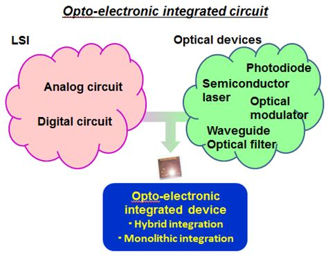 integrated circuit research research about integrated circuits 28 images multifunctional integrated circuits systems