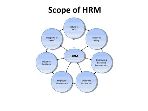 Mba In Service Management Scope by Mba Ii Hrm U 1 1 Hrm Basics