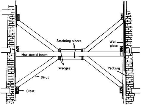 raking shores diagram types of shoring pictures to pin on pinsdaddy