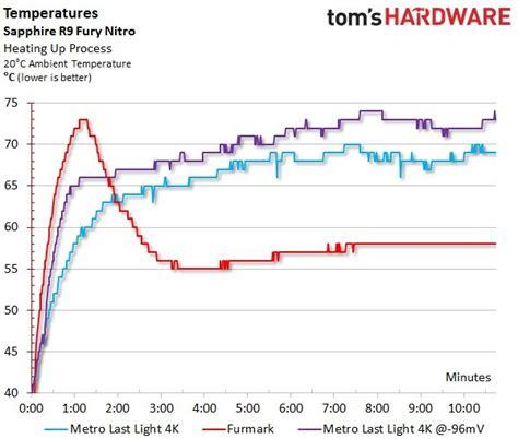 stress test scheda tensioni consumi e temperature tom s hardware