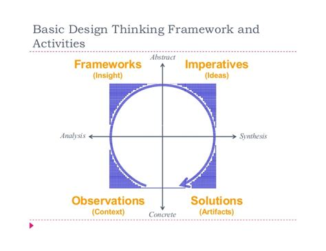 design thinking framework applying design thinking principles in product management