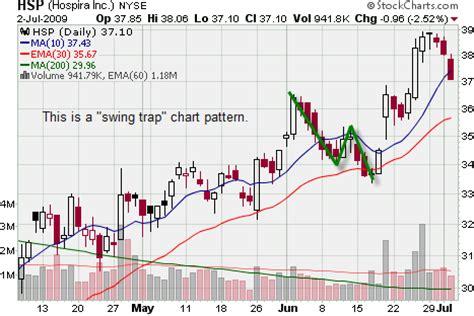 swing trade stocks candlestick patterns candlestick 10 patterns swing trade 187 patterns gallery
