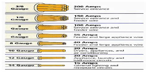 Electrical Wire Size Table.   Electrical Engineering Blog