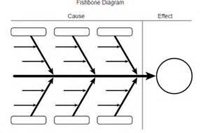 Ishikawa Diagram Template Word by Fishbone Diagram Template Free Word Templates