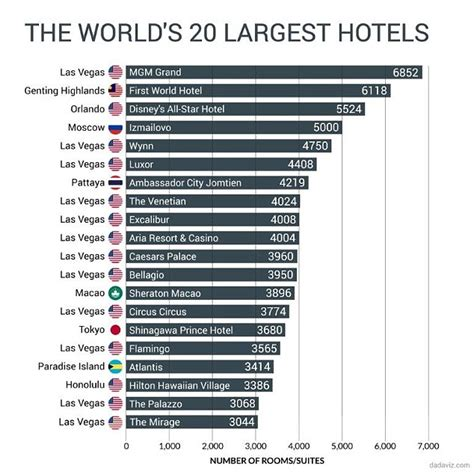 bigger is better infographic reveals the 20 largest hotels in the world and six of the top ten