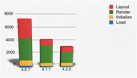 javascript layout performance introducing ext js 4 2 sencha