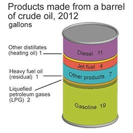 how many gallons of crude oil does it take to make a