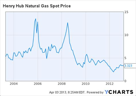 natural gas: poised to do the locomotion with ge general