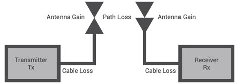 space path loss calculator electrical engineering