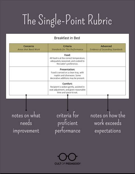 Single Pt meet the singlepointrubric cult of pedagogy