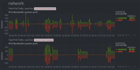 tutorial linux server linux server performance monitoring with netdata