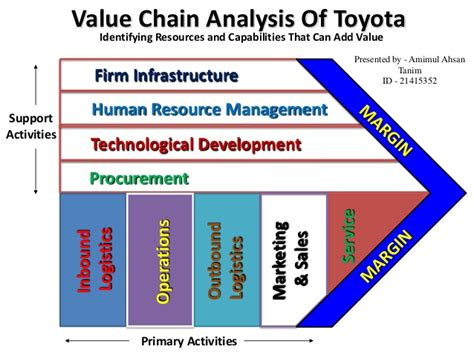 Toyota Analysis Toyota Motor Corporation