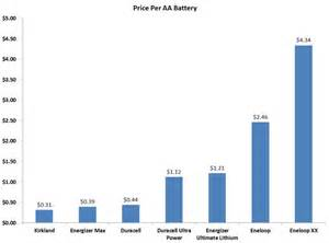 Best Auto Battery For Price The Best Aa Battery For Flash The Ultimate Practical