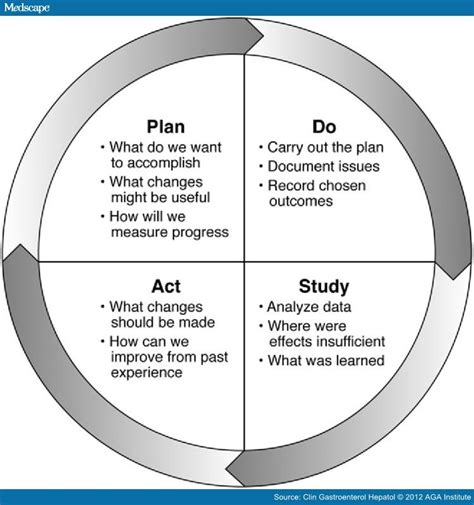 plan of study template plan do study act
