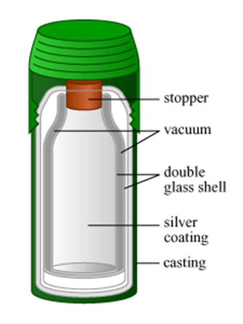 How Does A Vaccum Flask Work general knowledge how does a thermos flask work