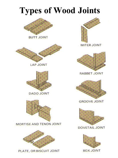 what different types of wood are needed for cabinets floors and roofs wood joints items to consider when choosing a wood joint