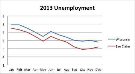 Wisconsin Unemployment Office by Eau Statistics City Of Eau Economic