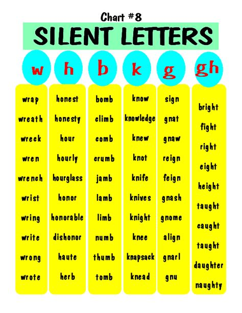 5 Letter Words Anchor silent letters free printable anglais free