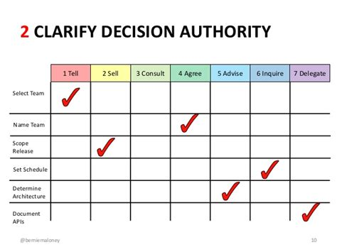 delegation of authority matrix template agile at enterprise scale the tricky bits