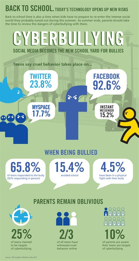 bullying in teams how to survive it and thrive books study says that cyber bullying occurs most on