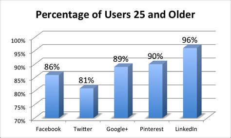 Percent Of Mba Graduates Per Population by Should Colleges Use Social Media To Engage Non Traditional