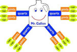 By Quiet Waters: Measurements Help ~ Mr Gallon