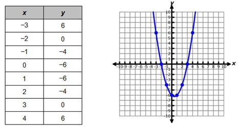 Table Of Values Maker by Solving Quadratic Equations Using Tables Gateway