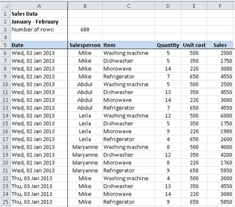 pivot table exle data how to create a pivot table learn microsoft excel five