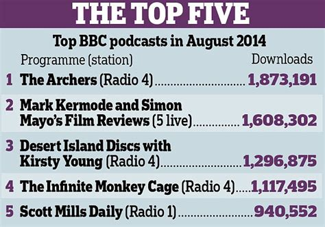 our most popular health news articles for 2014 mnt our favourite download on bbc is the archers daily mail