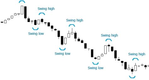 swing high swing low trading complex trading system 5 fibonacci trading forex