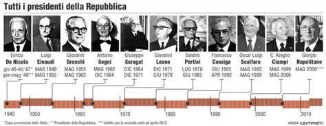 presidente della italiana presidente della repubblica faq come e quando si elegge