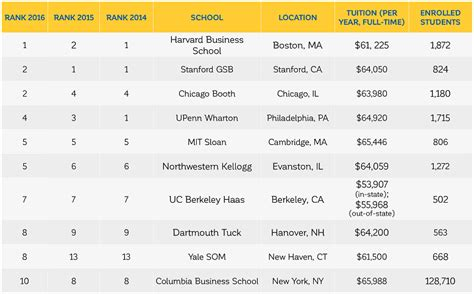 College Mba Ranking by Mba Business School Rankings 2016