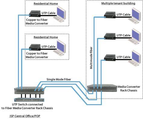 fiber optic home network design fiber in residential networks media converter perle