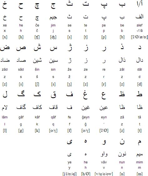 farsi alphabet alphabet and pronunciation middle east countries