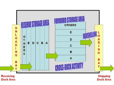 warehouse layout flow layout designs for effective warehousing operations