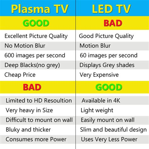 the pros and cons of having a tv over the fireplace led lcd tv vs plasma which is better for watching