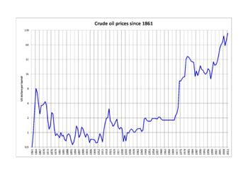 long term oil prices, 1861–2011 (logarithmic graph)