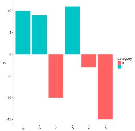 ggplot2 theme rotate axis labels customize ggplot2 axis labels with different colors