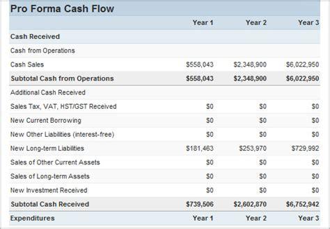 statement of cash flows example bio example