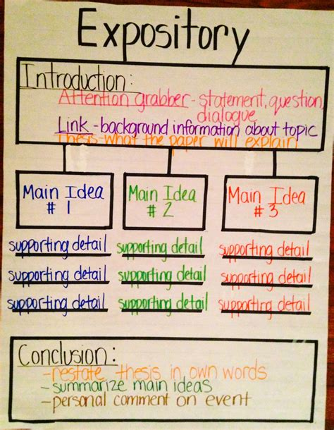 sle expository essay 4th grade expository thinking map education thinking