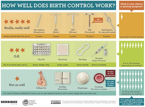 7 Best Emergency Contraceptives by Contraceptive Counseling Early Abortion Workbook