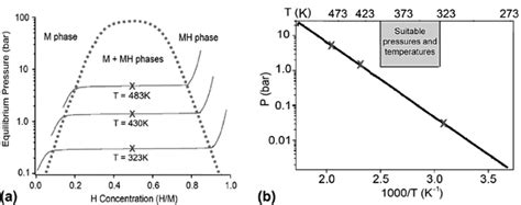 metallic hydrogen phase diagram new approaches to hydrogen storage chemical society