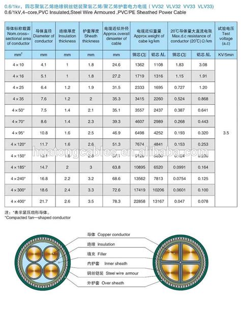 70mm Cable Rating by Underground Electrical Armoured Cable 4 Power Cable