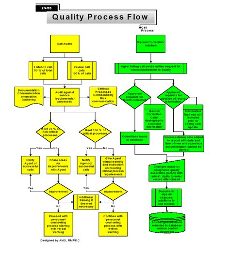 quality flowchart pin quality process flow chart on
