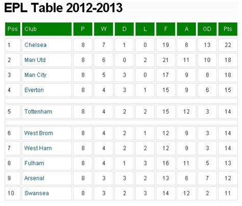 epl table up to date nz wired world of sports blogging at it s best