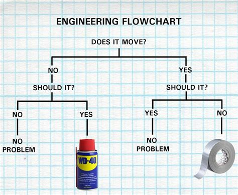 engineers flowchart wd40 thursdayagain