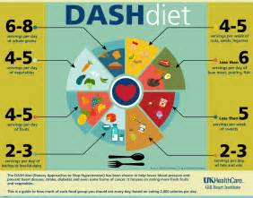 dash diet gill vascular institute uk healthcare