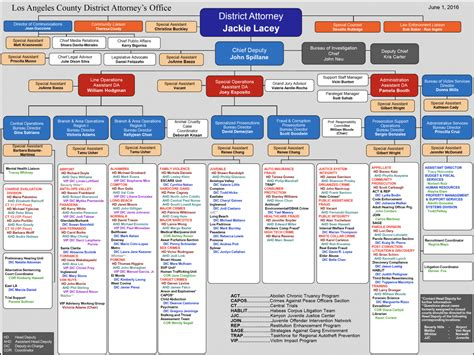 Us Attorney S Office Los Angeles by Organizational Chart Los Angeles County District