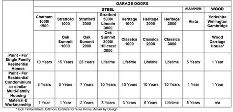 Garage Door Torsion Conversion Chart by Garage Door Torsion Winding Chart Wageuzi