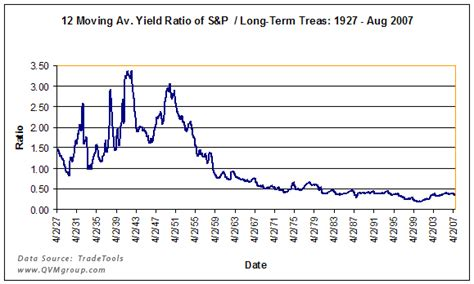 stock dividend yields vs interest rates an 80 year